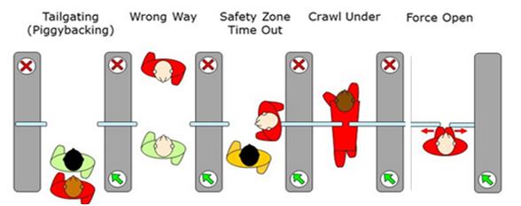 Flap Barrier Terminology – Flap Barrier Fraud