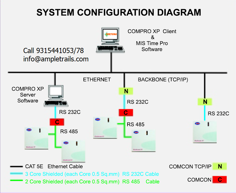 Access Control System Configuration