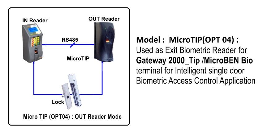 Biometric Access Control Reader