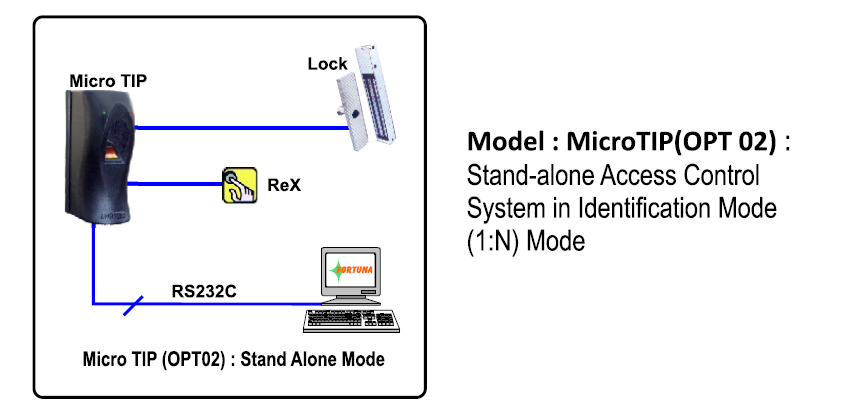 Stand-alone Access Control System