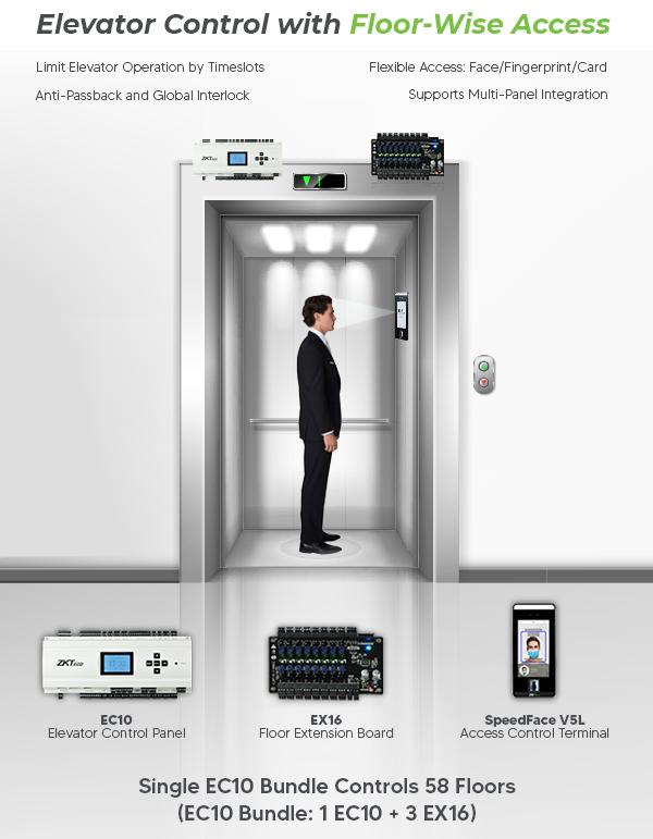 Elevator Controller Floor Wise